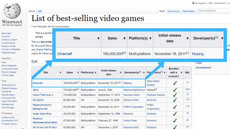 Wikipedia article List of best-selling video games - Minecraft