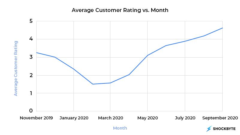 Graph showing Shockbyte's average customer service ratings per month.