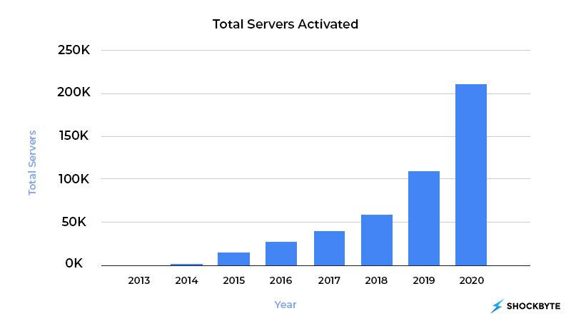 Graph showing Shockbyte's exponential growth.